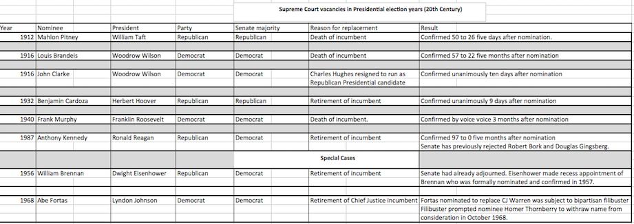 supreme court spreadhseet